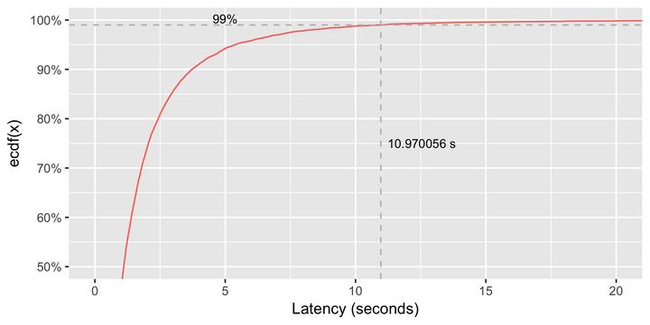 Measuring Percentile Latency